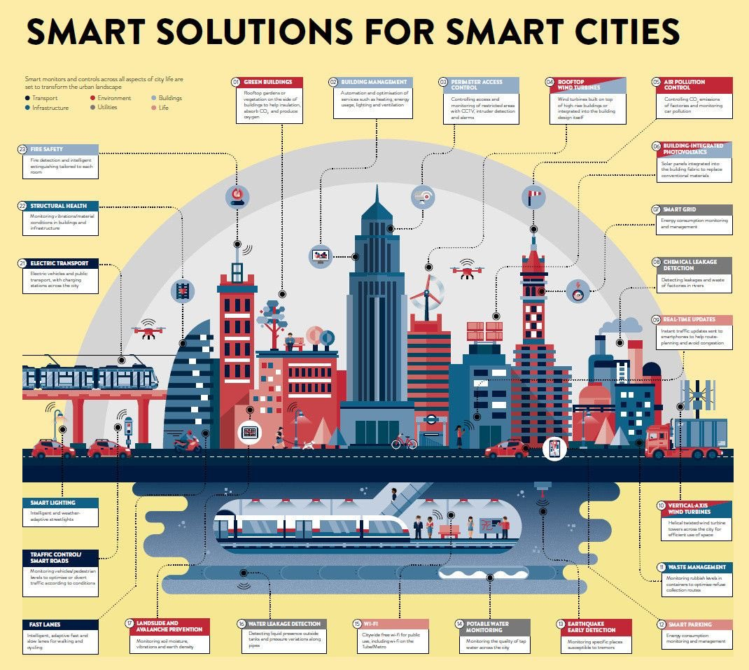 How does a city become 'smart'? Lessons...