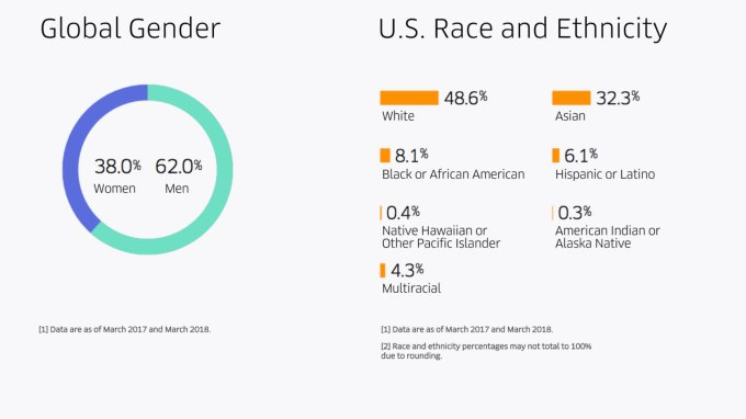Uber's first diversity report under new CEO shows slight progress https://t.co/kmZLeEf3zC https://t.co/8mp3UOAAq9