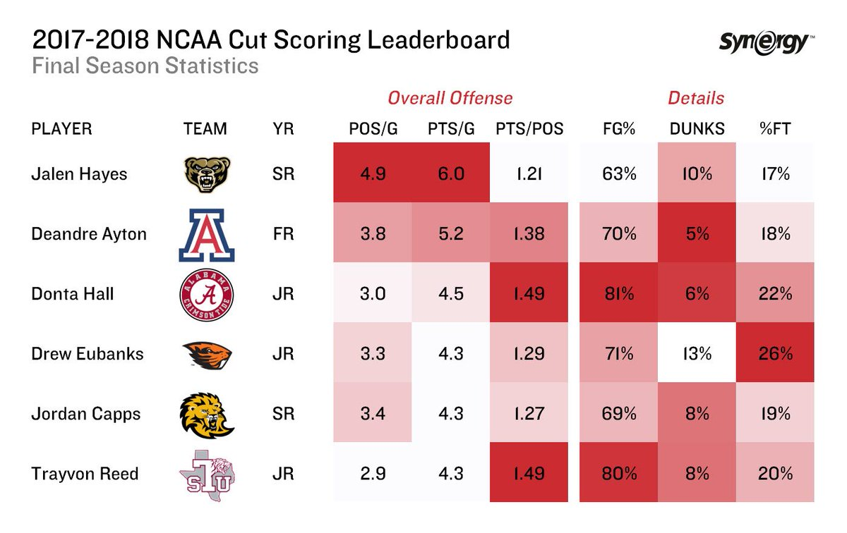 Heres a final look at the top cut scorers in D1 college hoops during the 2017-2018 season.