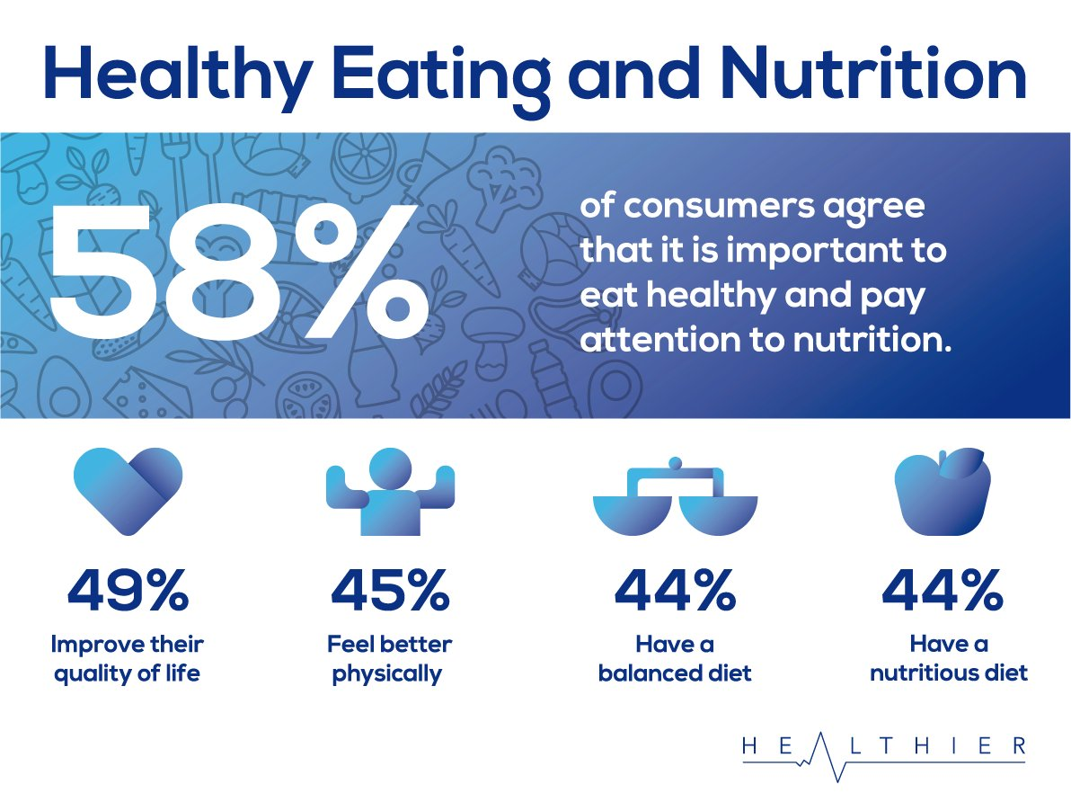 #Healthyeating: only 58% of consumers agree that eating #healthy and having a nutritious #diet is important.    #health #healthcare #HealthyDiet #nutrition #HealthyLiving #healthylife #healthylifestyle #wellbeing #wellness #patientcare #food<br>http://pic.twitter.com/4R0FN0mAFZ