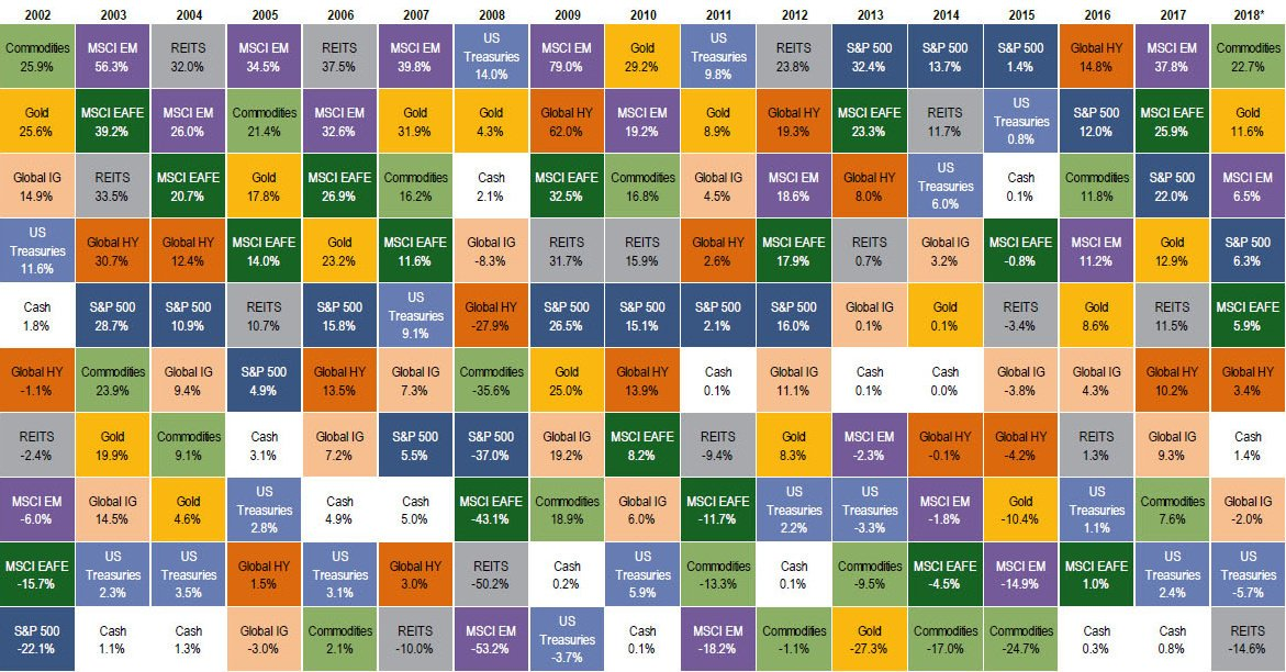 Commodities: The Top Asset Class of 2018...