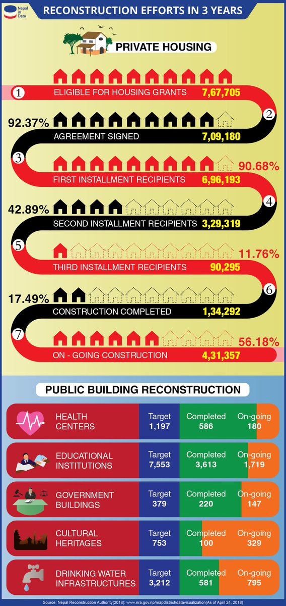 Only 2 of the every 10 HHs, eligible for housing grants, have completed the housing construction while 6 others are still ongoing construction.#Reconstruction achievement after 3 years of #NepalEarthquake is not encouraging.<br>http://pic.twitter.com/EpzXbwGPO9