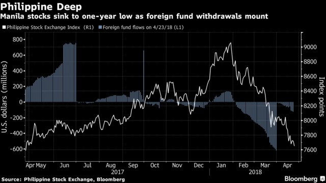The analyst who called the Philippine stock rout sees more pain ahead https://t.co/nRXbVL68ql