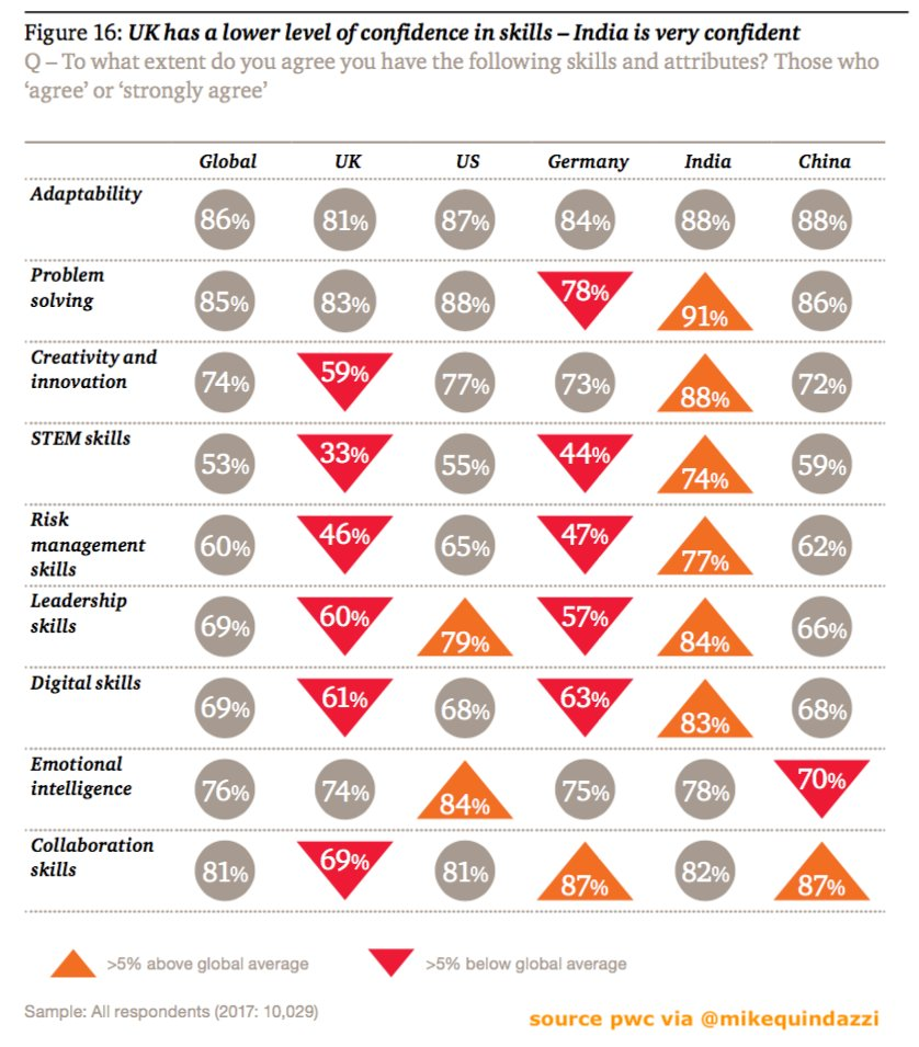 #India (74%) has the highest confidence in their #STEM skills. PwC @MikeQuindazzi Hashtags #science, #technology, #engineering , #math, #talent, #futureofwork, #emergingmarkets Link  https:// pwc.to/2ocMRWB  &nbsp;  <br>http://pic.twitter.com/6DnwkJ010H