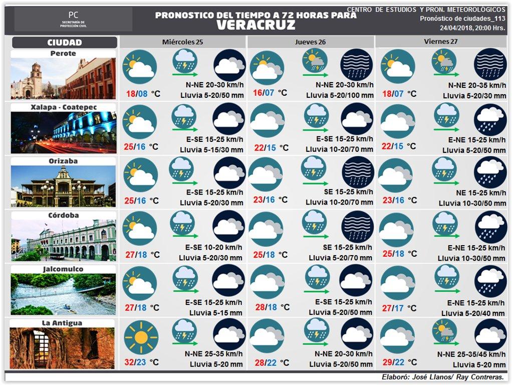 Boletín Turístico a 72 horas para diferentes ciudades de #Veracruz https://t.co/WPpfUvT2AP