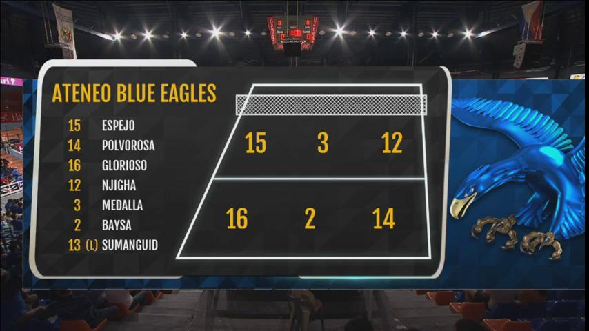 Ateneo Blue Eagles' starers. #UAAPSeason80Volleyball