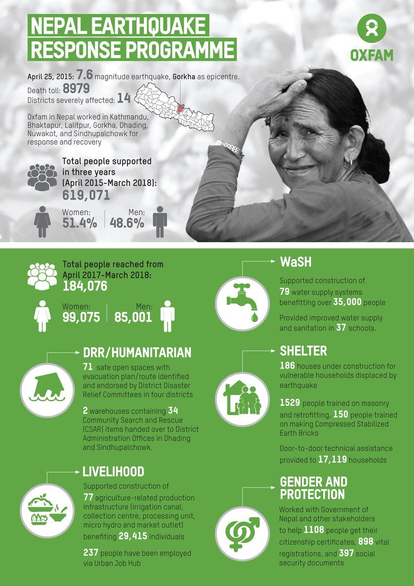 After supporting more than 600,000 #earthquake -affected people in 7 districts in the last 3 years, Oxfam in Nepal is now taking, in its final year of Earthquake Response Programme, a more focused and integrated approach in #Sindhupalchowk &amp; #Nuwakot districts  #Reconstruction <br>http://pic.twitter.com/iXcGlrK4eY