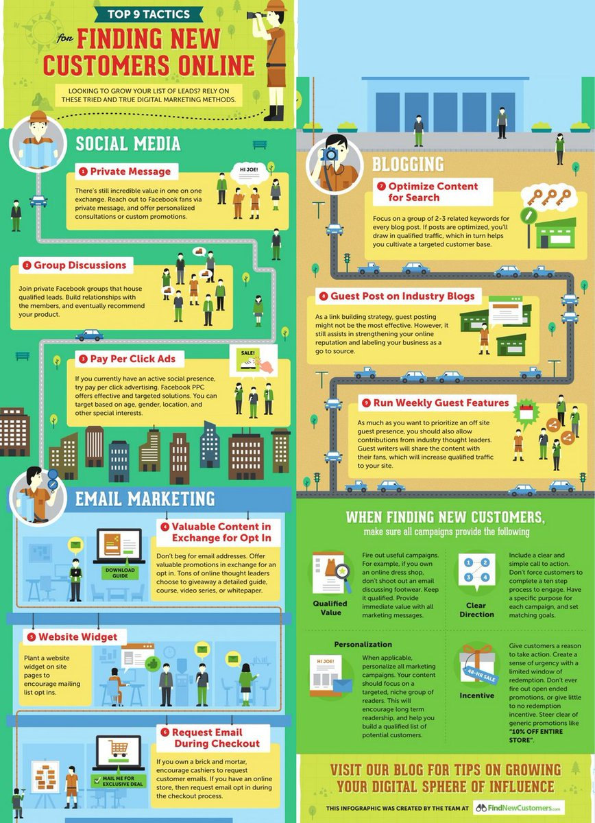 Top 9 tactics for finding new customers online: #socialmedia #emailmarketing, #ContentMarketing #Marketing #DigitalMarketing #InboundMarketing #GrowthHacking #Innovation<br>http://pic.twitter.com/8GeUAqPxWP