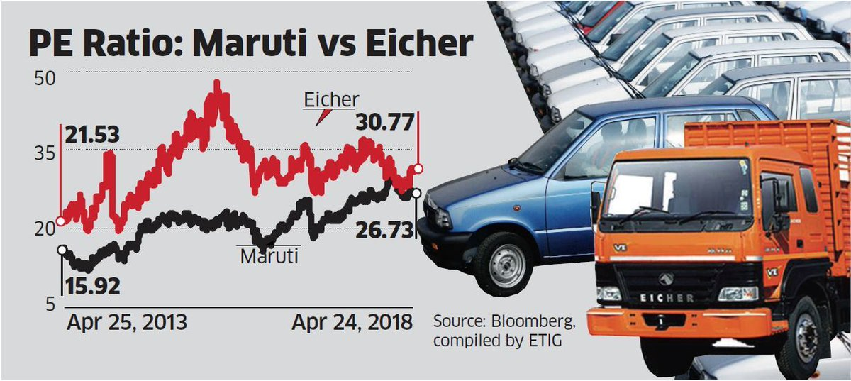 Diversified @Maruti_Corp is a better bet than @EicherMotorsLtd for investors: https://t.co/LCgTsx1a4a
