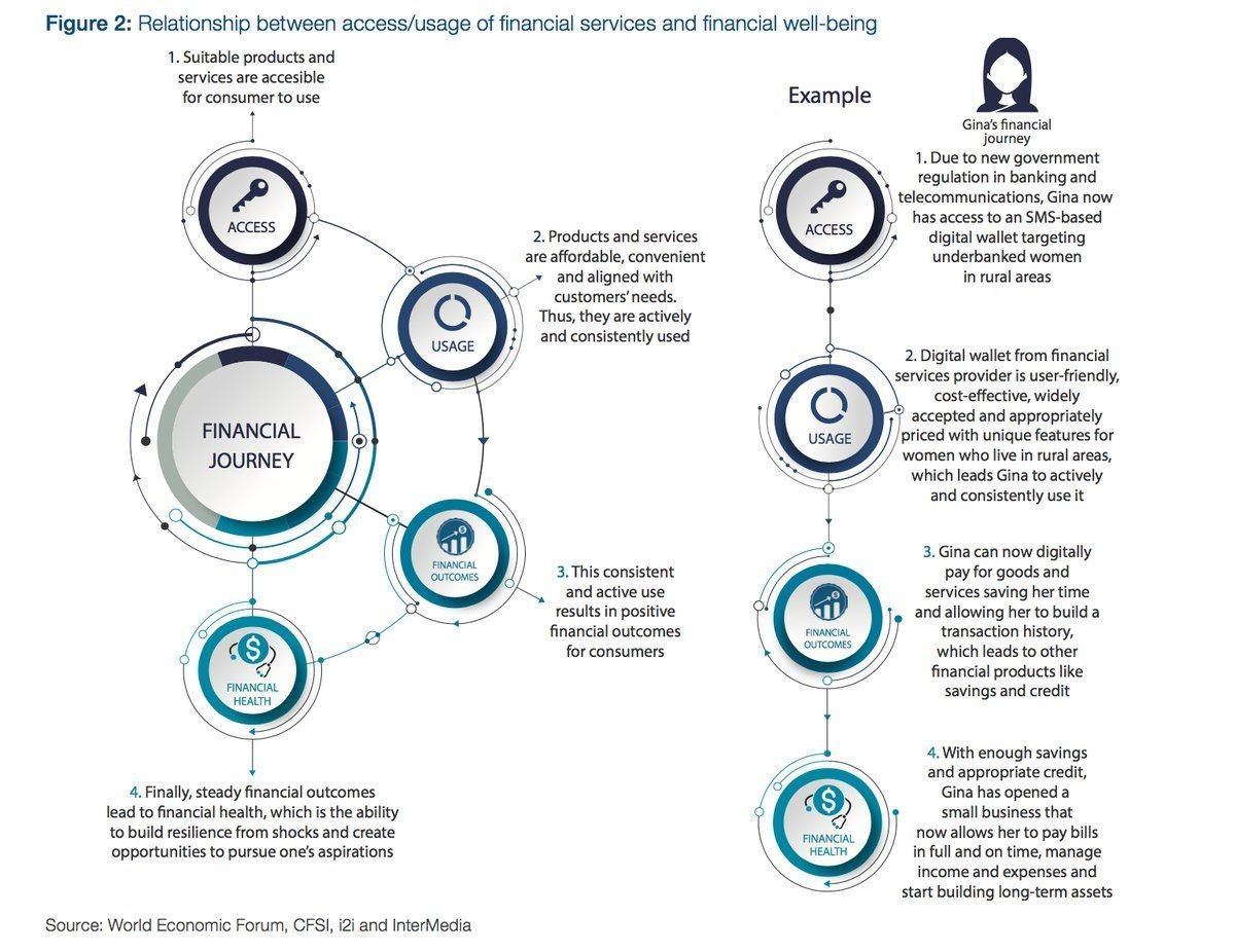 As people around the world face more #financial opportunities and threats, access to #financialservices needs to be accompanied by proper and steadfast acceptance that leads to positive financial outcomes. s @wef v @psb_dc @antgrasso #fintech #inclusion<br>http://pic.twitter.com/RY5VPb18as