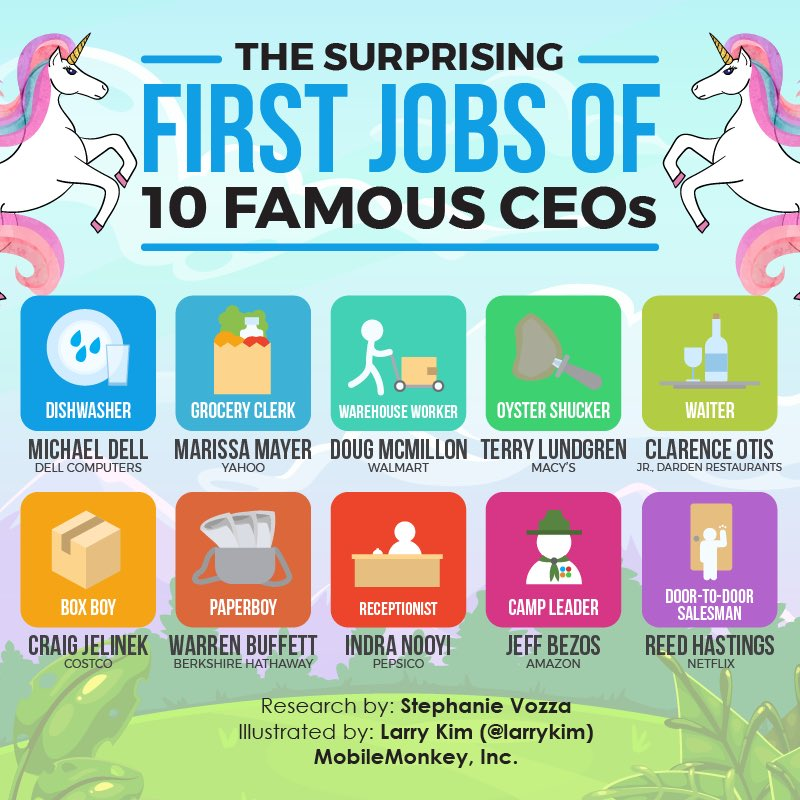Larry Kim On Twitter The First Jobs Of 10 Famous Ceos