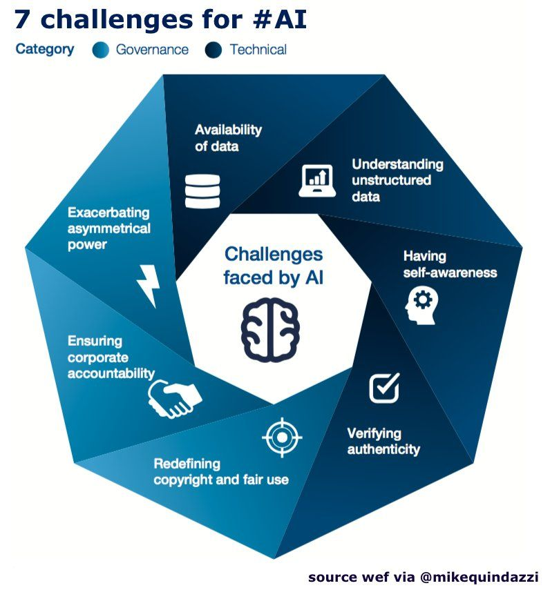 AI and the Creative Economy - 7 Challenges faced by #AI.    https:// buff.ly/2GgvQ6f  &nbsp;     @wef @MikeQuindazzi via @antgrasso #ArtificailIntelligence #CreativeEconomy #MusicIndustry #DataScience #ML #DigitalTransformation<br>http://pic.twitter.com/ogUmICPTo9