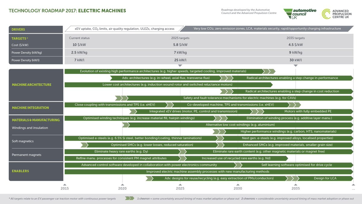 """MAGNAX on Twitter: """"Technology roadmap 2015-2040 for electric motors according @AutoCouncilUK. With 7kW/kg nominal power, Magnax technology is 7 years ahead ..."""