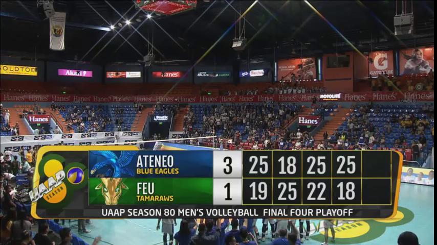 #UAAPSeason80Volleyball   FINAL: Ateneo Blue Eagles overcome FEU's twice-to-beat edge to advance to the Finals anew, 25-19. 18-25, 25-22, 25-18.