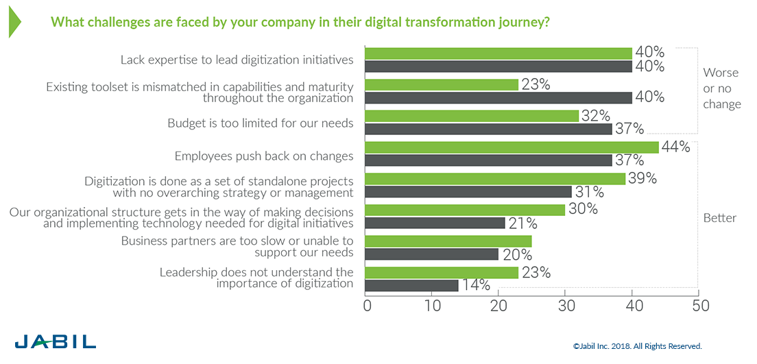 When asked, executives identifies lack of expertise as a major challenge in the #DigitalTransformation process.  https:// buff.ly/2FTJ4oj  &nbsp;   @Jabil @JoannMoretti via @antgrasso #CEO #BoardOfDirectors #strategy #innovation<br>http://pic.twitter.com/kfh3a3KAPP