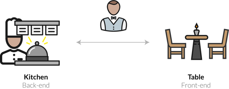 Front End v. Back End Explained by Waiting Tables At A Restaurant   http:// bit.ly/2HmANyk  &nbsp;    #business #Coding #reactjs #HTML #tech #devops #Webdesign #webdev #nodejs  #CSS #vuejs #reactjs #react #javascript #programming #webdevelopment #php #rubyonrails #ux #ui<br>http://pic.twitter.com/LTz9gLmhja