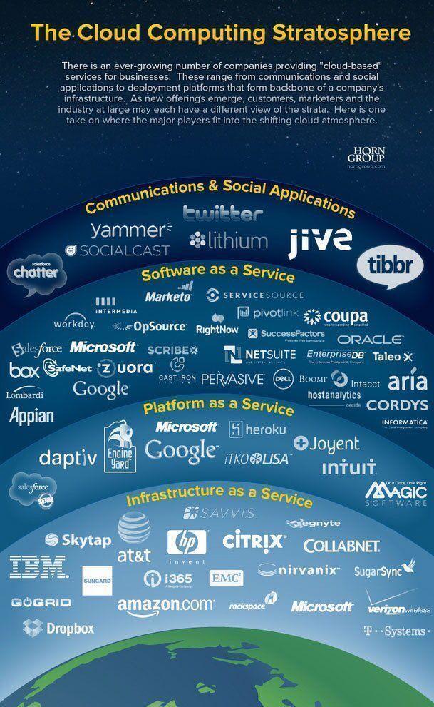 The #CloudComputing Giants  #StartUp #SMM #AI #IoT @IguaneSolutions #blockchain #Fintech #BigData #deeplearning #CIO #DataScience   [via @AsMspeaks HT @JacBurns_Comext]<br>http://pic.twitter.com/9ekMM0UTUc