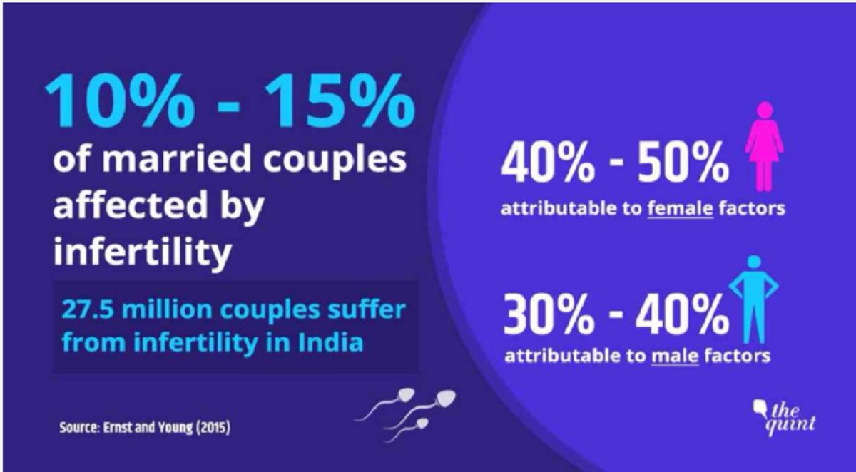 """The latest survey by Indian Council of Medical Research (ICMR) shows that a majority of Government health centers are """"ill equipped"""" to treat the problem of infertility among couples.#HealthForAll #HealthyLife #infertilityawarenessweek #infertility #doctor  https://www. thequint.com/news/india/inf ertility-on-the-rise-among-young-couples-in-india &nbsp; … <br>http://pic.twitter.com/kXFAy4wJZv"""