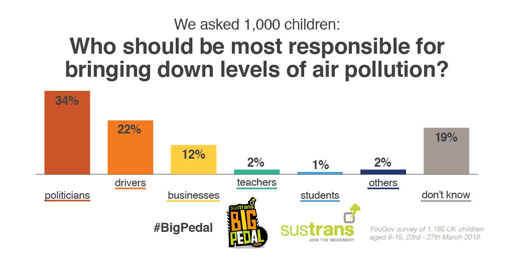 Children are particularly affected by air pollution as their lungs are still developing  - our @ReWhite14 outlines what politicians and schools should do to help clean up air around schools #BigPedal https://t.co/VUPc1lWzyM