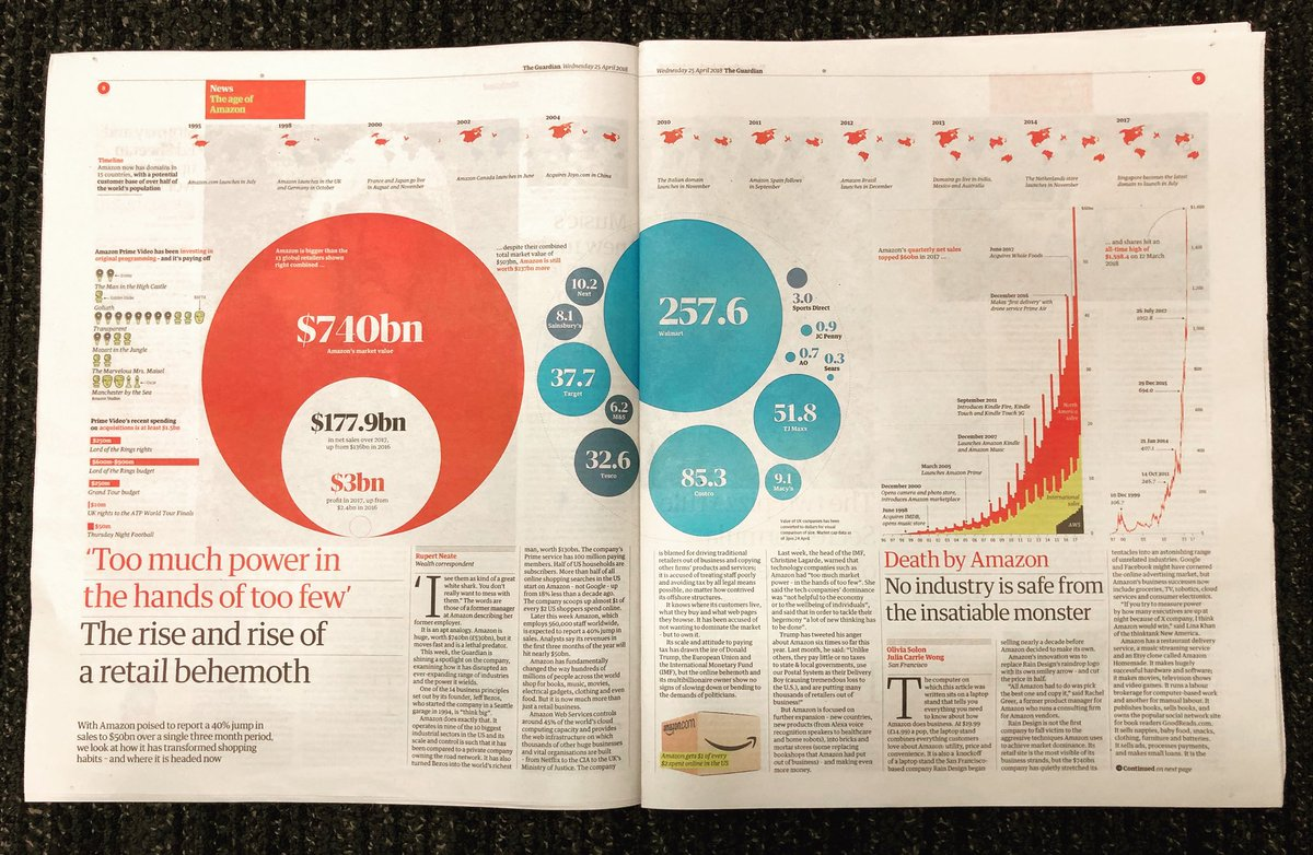V nice spread graphic by @GuardianVisuals on the rise of amazon in today's @guardian #typography #data #design #graphicdesign #news #amazon<br>http://pic.twitter.com/IIxRi3LwNv
