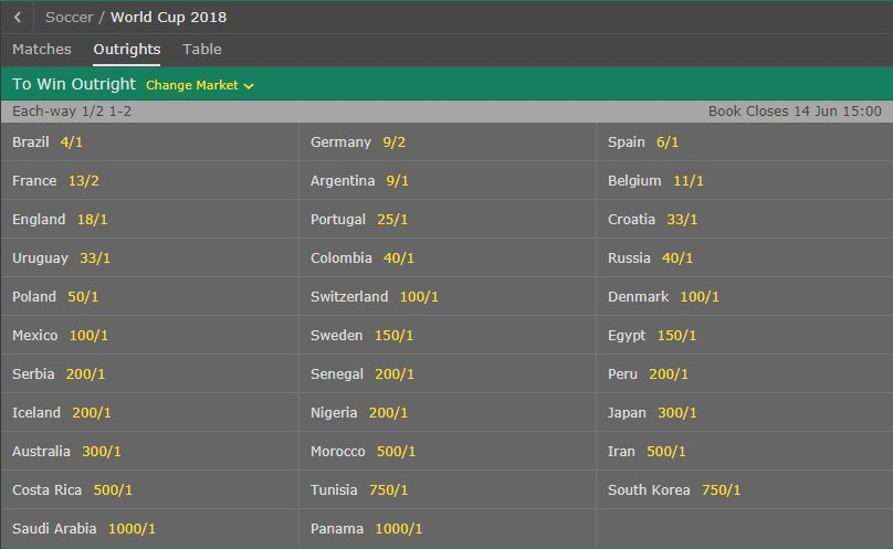 World cup group stage betting normalized form binary options