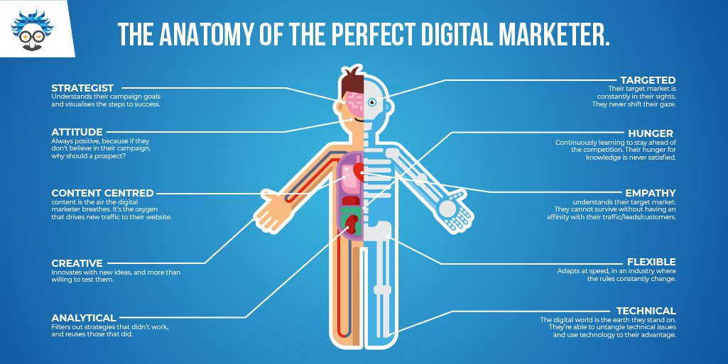What makes a digital marketer tick?...... #WednesdayWisdom #WednesdayMotivation #DigitalMarketing #Infographic #Marketing #business #marketingtips #anatomy #Entrepreneur #Entrepreneurship<br>http://pic.twitter.com/cetcoRHV7q