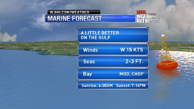 Winds will once again turn breezy this afternoon #NWFL boaters. The morning should be a bit quieter with a smaller bump in the Gulf and bays.