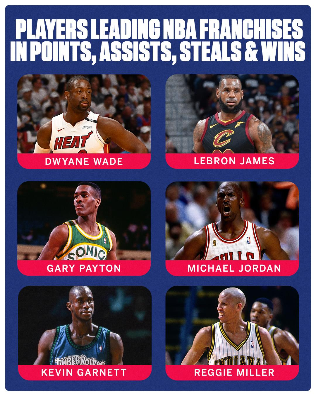 Few people have done what @DwyaneWade has done during his time in Miami. (via @EliasSports) https://t.co/1LmPuXoxtg