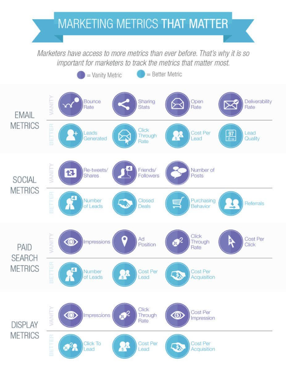 These days, #marketers have access to a variety of #metrics. It's important to understand which of these matter most, and which you can leave behind. #onlinepresence<br>http://pic.twitter.com/QJ5kvELTkR