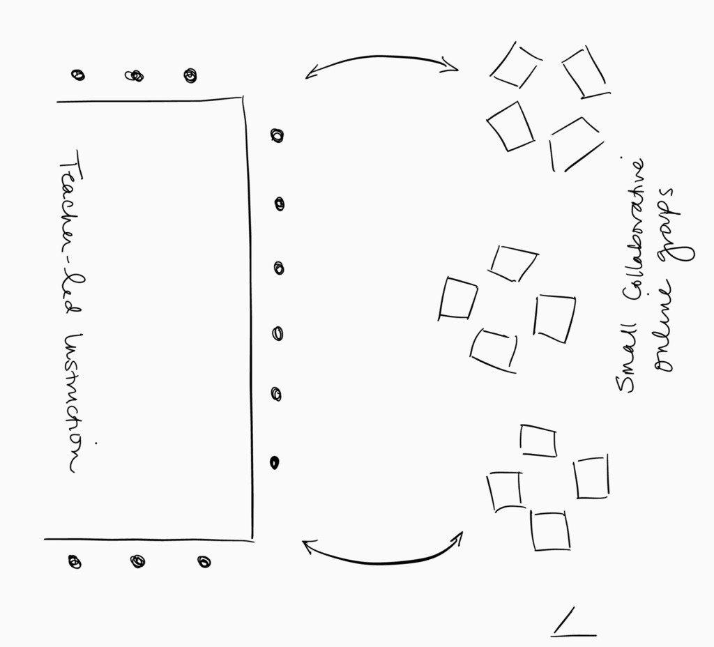 Station Rotation Model: Alternative Group Formations via Catlin Tucker  http:// sco.lt/5UamVF  &nbsp;   #ocsb #groups #rotations<br>http://pic.twitter.com/vvKR4RTPGr