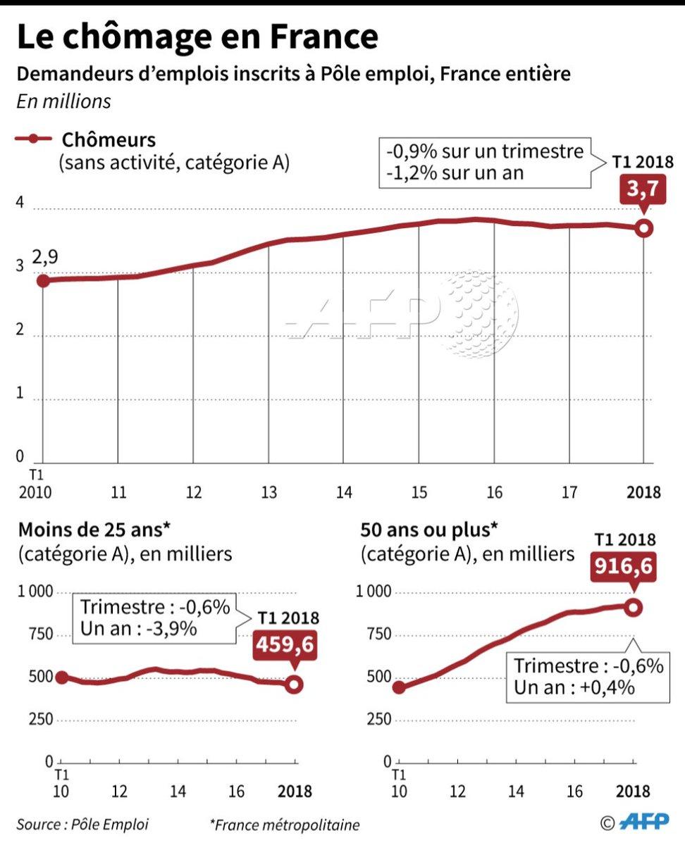 Agence France Presse On Twitter Baisse Du Chomage Mais Hausse