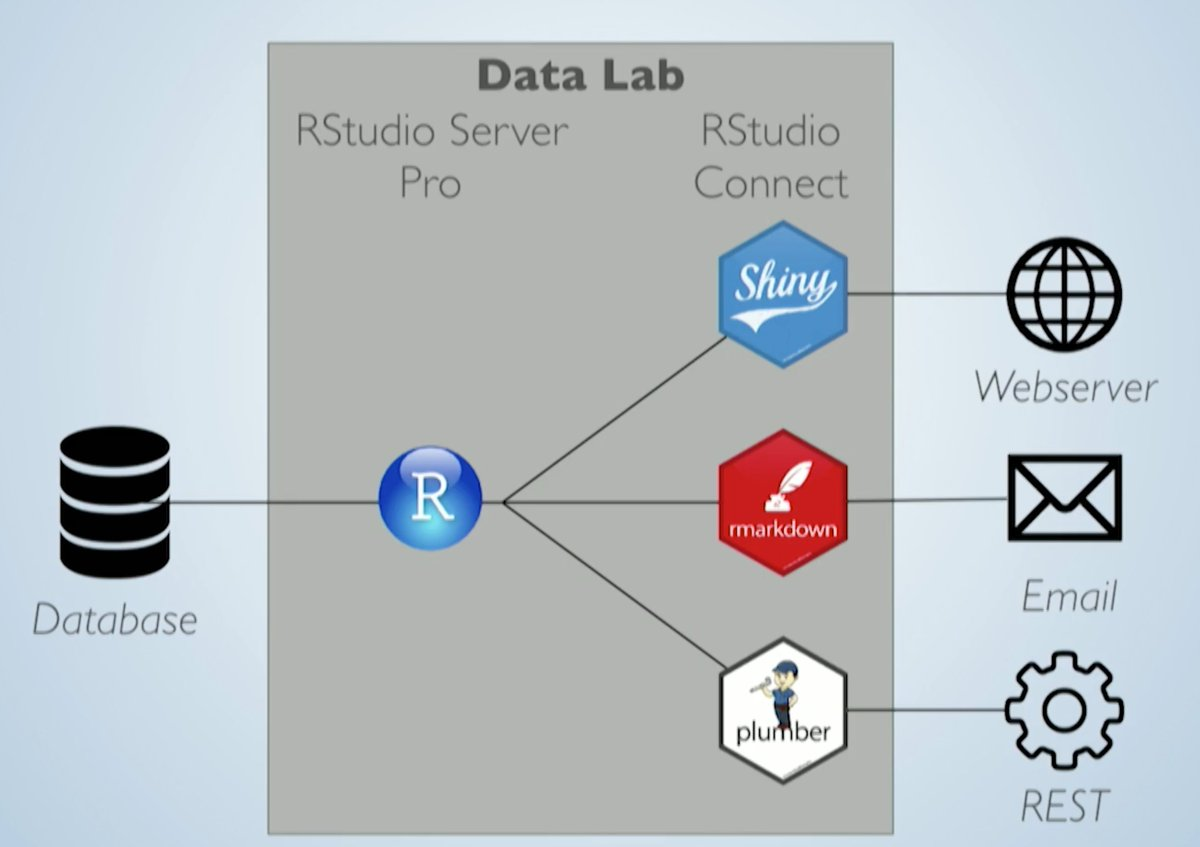 ee3accab5c3 ... and data science teams. Watch  nwstephens talk about how