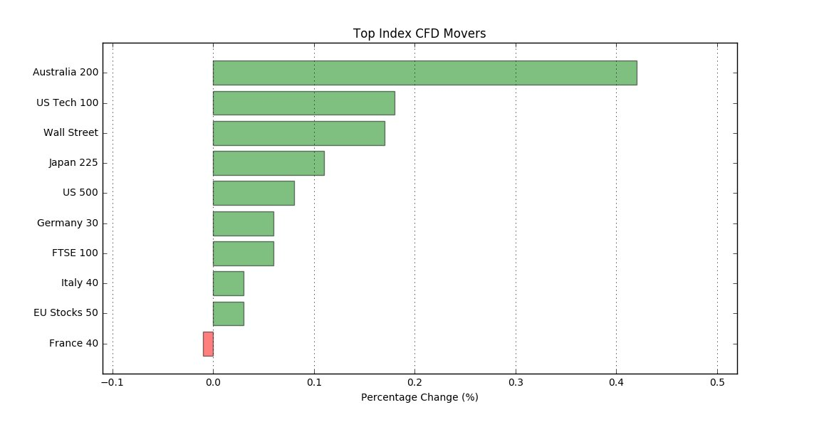Best/worst performers -  Indices today:  Australia 200: 0.4%  US Tech 100: 0.2%  EU Stocks 50: 0.0%  France 40: -0.0%