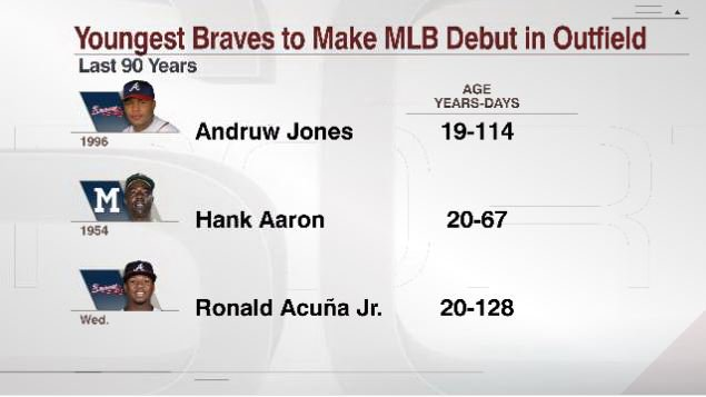 Ronald Acuña Jr. notches his first career MLB hit.  He is the 3rd-youngest Braves player to make his MLB debut in the outfield in the last 90 years.  The only 2 younger were not bad.