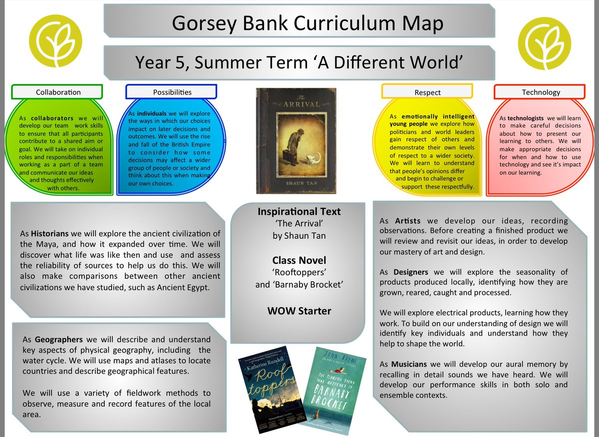 test Twitter Media - Have a look at our summer term Curriculum Map for just some of the exciting things we'll be doing this term! https://t.co/snDLYvUZ8o