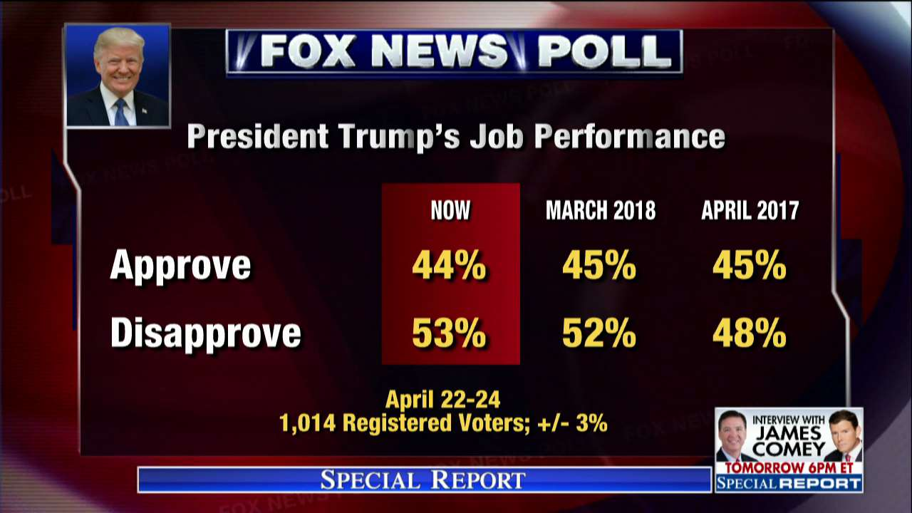 Fox News Poll: President @realDonaldTrump's approval at 44 percent https://t.co/y7BGolP8PB #SpecialReport https://t.co/XB61KZrxIW