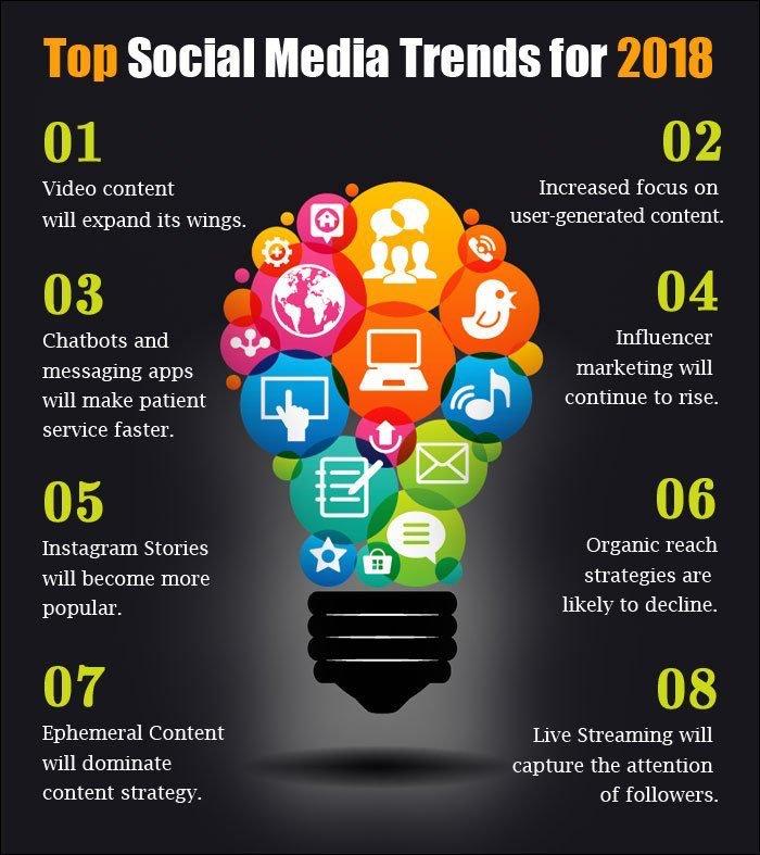 #SocialMedia Trends #Internet #Mobile #Tech #Ai #AR #Marketing #Strategy #DigitalMarketing #SMM #SEO #InternetMarketing #MakeYourOwnLane #Mgvip #Defstar5 #Contentmarketing #GrowthHacking #SocialMediaMarketing #Onlinemarketing #Emailmarketing #Videomarketing #VisualMarketing #SPDC<br>http://pic.twitter.com/tkWPrbebL7