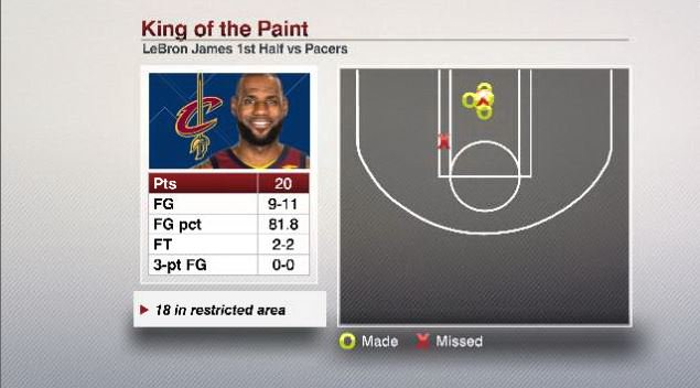 LeBron James scored 18 points in the restricted area in the first half, tied for the most he's had in any  half in his career (regular season or playoffs).  He might need to keep getting to the rim as his teammates were just 3-10 off his passes.