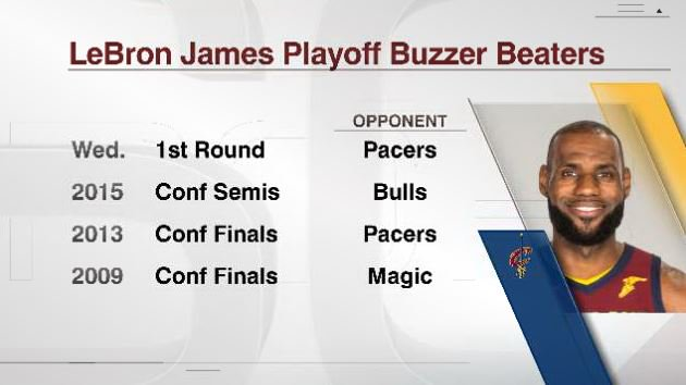This was LeBron James' 4th playoff buzzer beater in his career.  Paul Pierce (2) is the only other player with multiple buzzer-beaters in the playoffs since James entered the league.