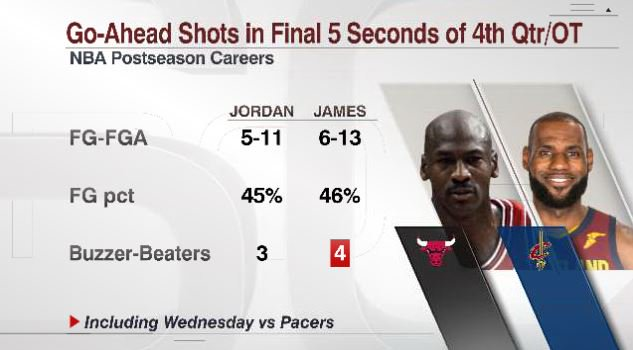 Not because #NBATwitter wants it, but because  needs it.  LeBron James is 6-of-13 on go-ahead shots in the final 5 seconds of the 4th quarter / overtime in his playoff career.  He's now made one more than Michael Jordan.