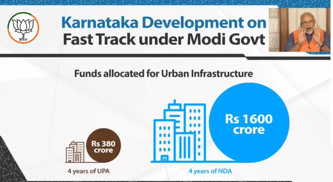 Karnataka Development on fast track under Modi government. #KarnatakaTrustsModi