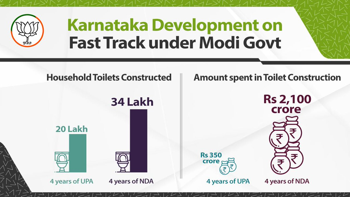 In 4 years of UPA, only 20 lakh household toilets were built with Rs 350 crore, whereas in 4 years of NDA 34 lakh toilets were built with Rs 2,100 crore. #KarnatakaTrustsModi