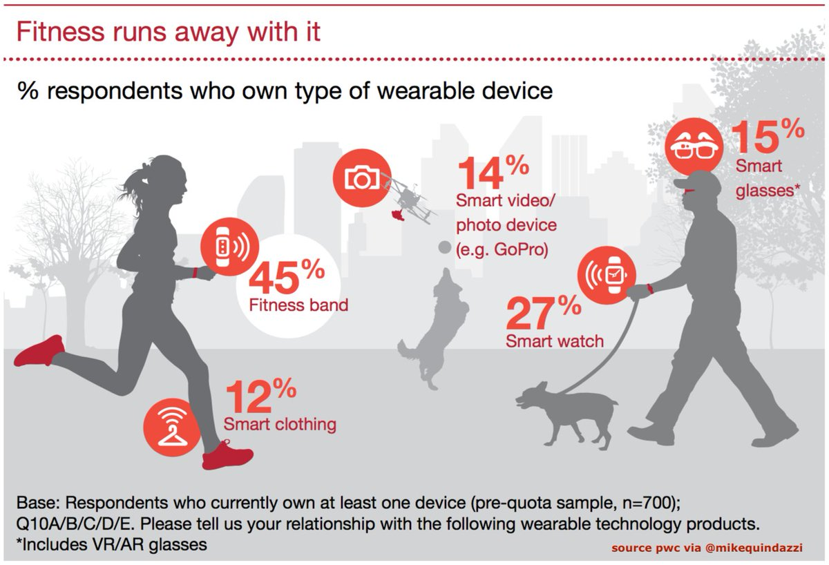 What&#39;s hot in #Wearables and #WearableTech.  @MikeQuindazzi Hashtags #BigData #HealthTech #DataScience #Fitness #Health #AI #IoT #AR #VR Link  https:// pwc.to/2Hnu6s9  &nbsp;  <br>http://pic.twitter.com/QYWQJr1Iz0