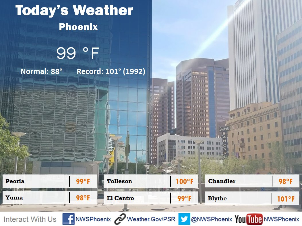 Today will be hot. Are you going to be out and about? Please, bring plenty of water and sun protection. #azwx #cawx