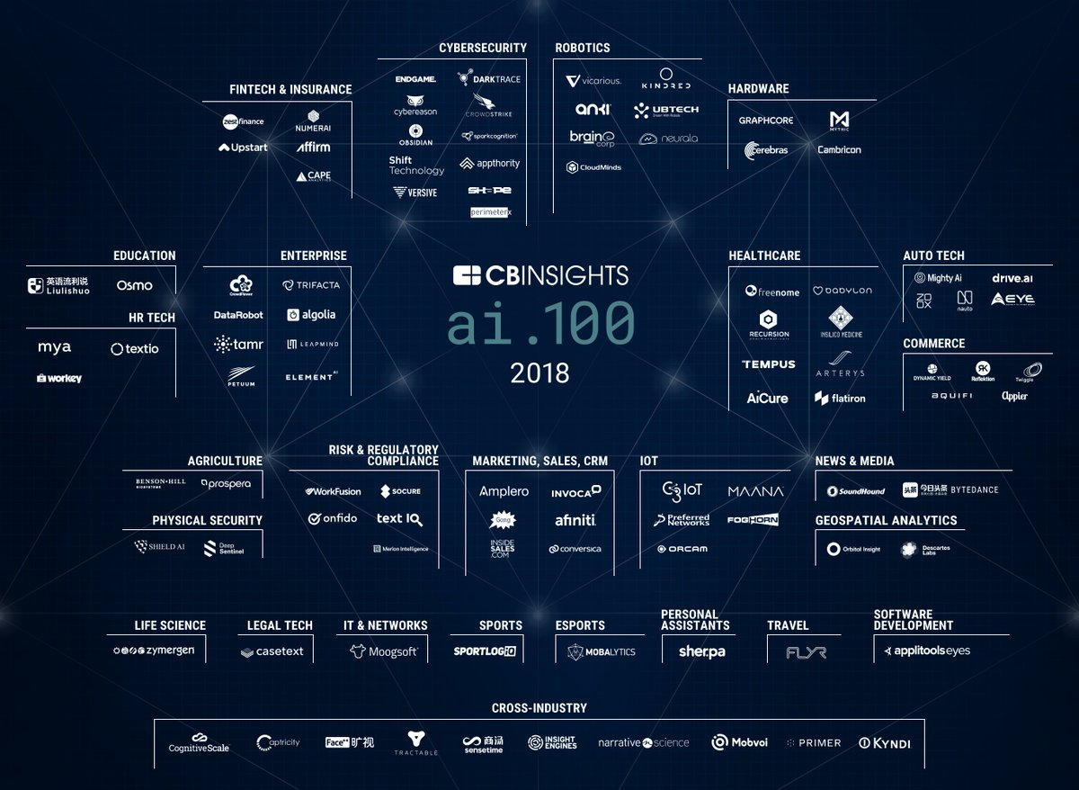 2018 #AI list of 100 promising #startups applying #artificialintelligence &gt; @CBinsights via @MikeQuindazzi &gt; #machinelearning #deeplearning #nlp #machinevision #venturecapital &gt;  http:// bit.ly/2EE4cyM  &nbsp;  <br>http://pic.twitter.com/Gdl5QKDdg3