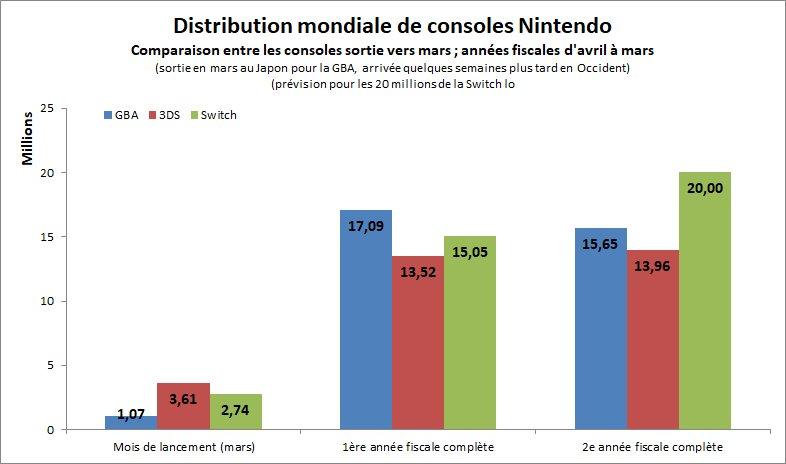 Le directeur marketing nommé PDG — Nintendo