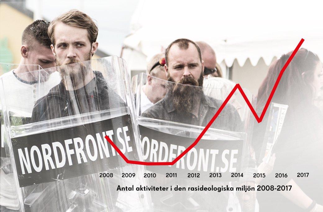 Betydelig nyrekruttering og økning i nynazistenes aktiviteter i Sverige i fjor: