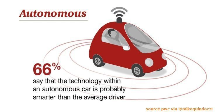 #AutonomousVehicles and #driverlesscars introduce a new set of #Insurance risks &gt; #PwC #DeNovo via @MikeQuindazzi &gt; #Insurtech  #AI #IoT #FinTech #SelfDrivingCars &gt;  https:// pwc.to/2FRHiUZ  &nbsp;  <br>http://pic.twitter.com/DbcM6n4ed7