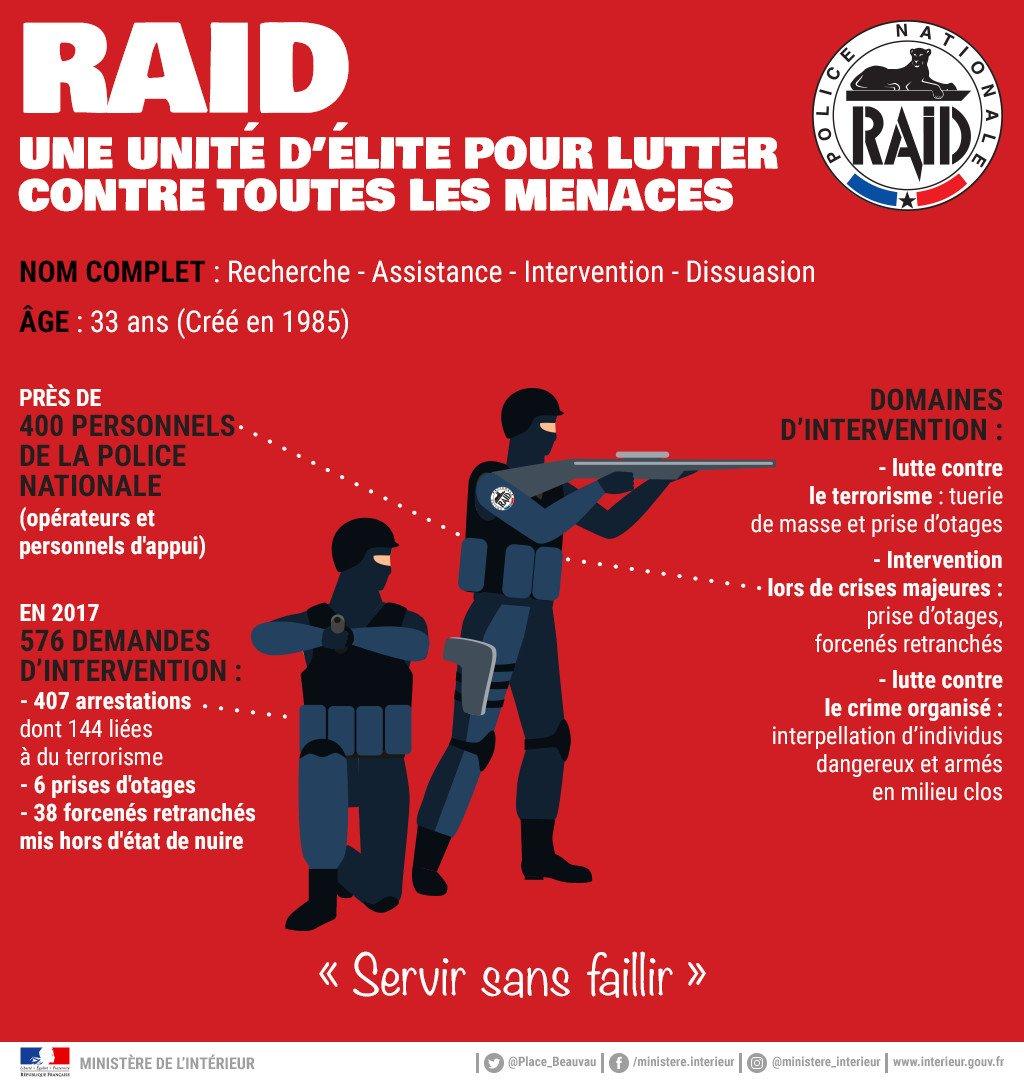 #LeSaviezVous En 2017, le #RAID a réalisé 576 interventions partout en France : 400 #policiers d'élite mobilisés pour résoudre des situations complexes et majeures (terrorisme, prise d'otages, forcené retranché...) ⬇️