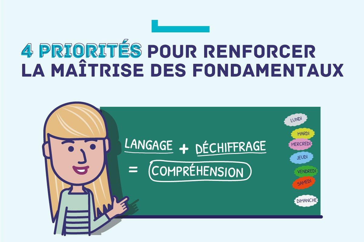 Au BO spécial du 26 avril 2018, 4 priorités pour renforcer la maîtrise des fondamentaux à l'#École : lire, écrire, compter, respecter autrui  👉https://t.co/EHZ5mCOxRv